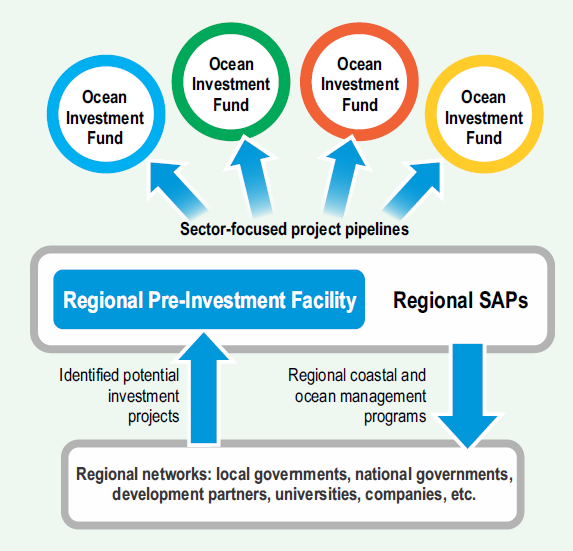 Regional Pre-investment Facility